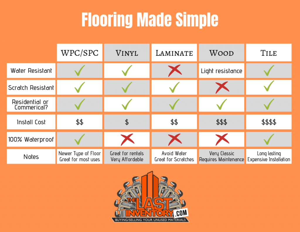 need floors ?